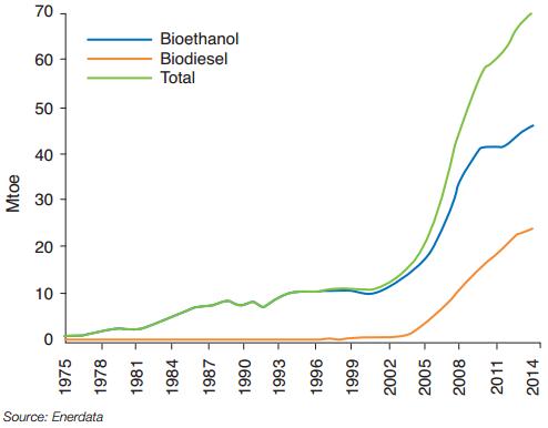 Worldwide change in consumption of biofuels