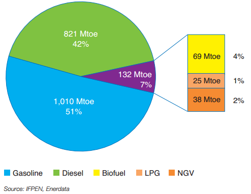 Worldwide energy consumption in road transport during 2014